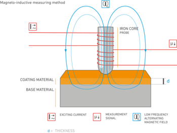 schematic drawing of layer thickness measurement with the magnetic induction process