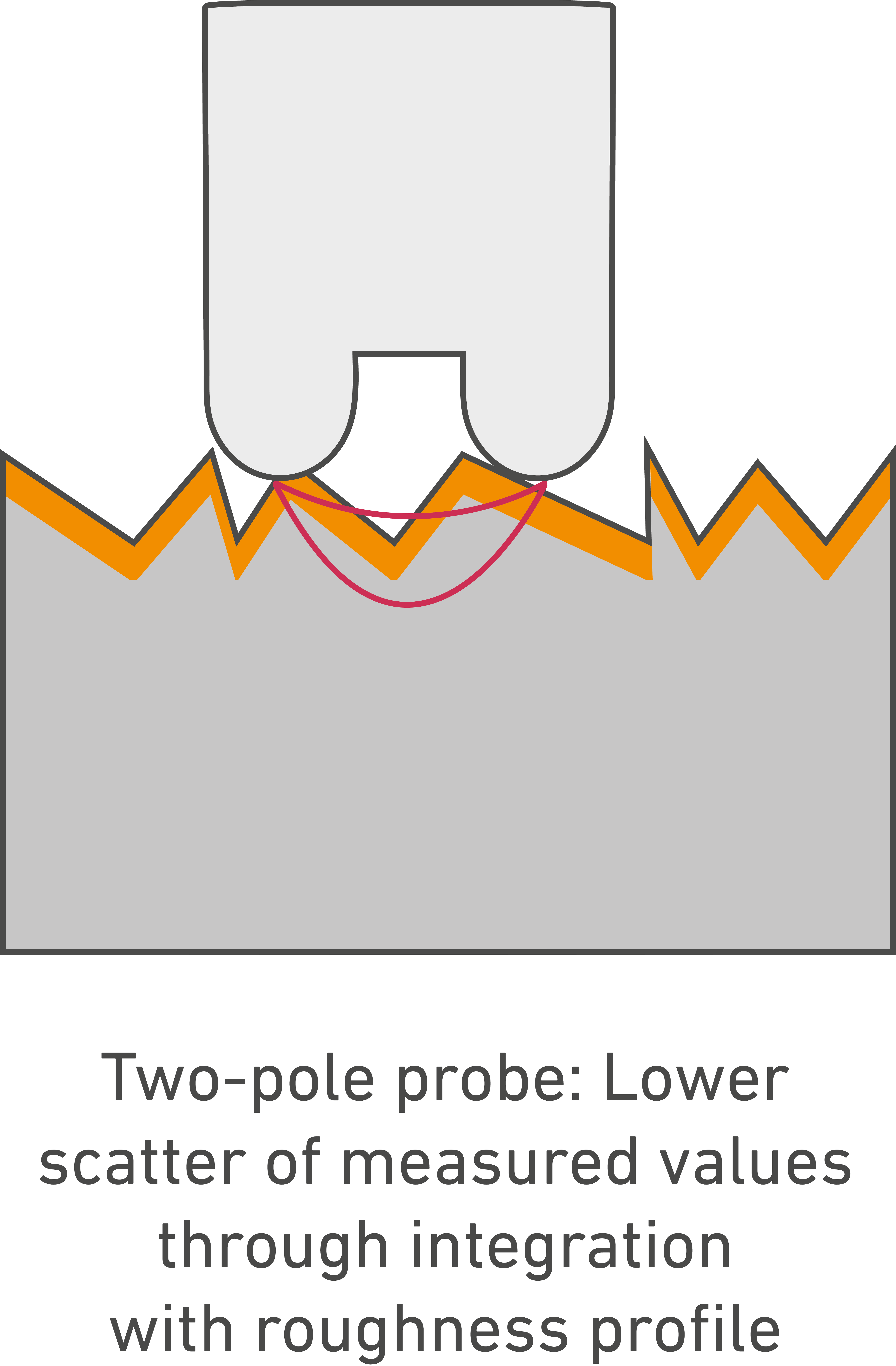 Layer thickness measurement on rough surfaces with a dual-poled probe